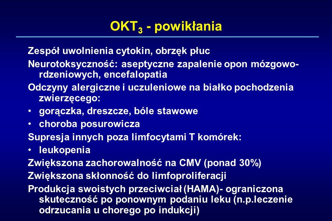 OKT 3 - powikłania Zespół uwolnienia cytokin, obrzęk płuc Neurotoksyczność: aseptyczne zapalenie opon mózgowo- rdzeniowych, encefalopatia Odczyny aler
