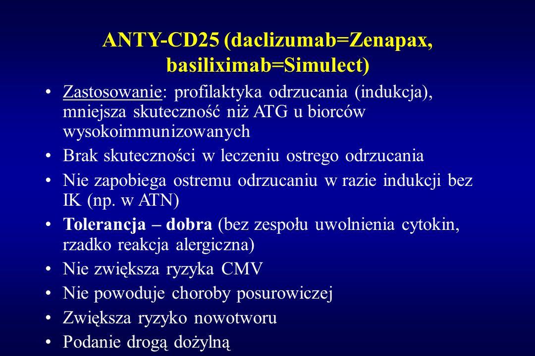 ANTY-CD25 (daclizumab=Zenapax, basiliximab=Simulect) Zastosowanie: profilaktyka odrzucania (indukcja), mniejsza skuteczność niż ATG u biorców wysokoim