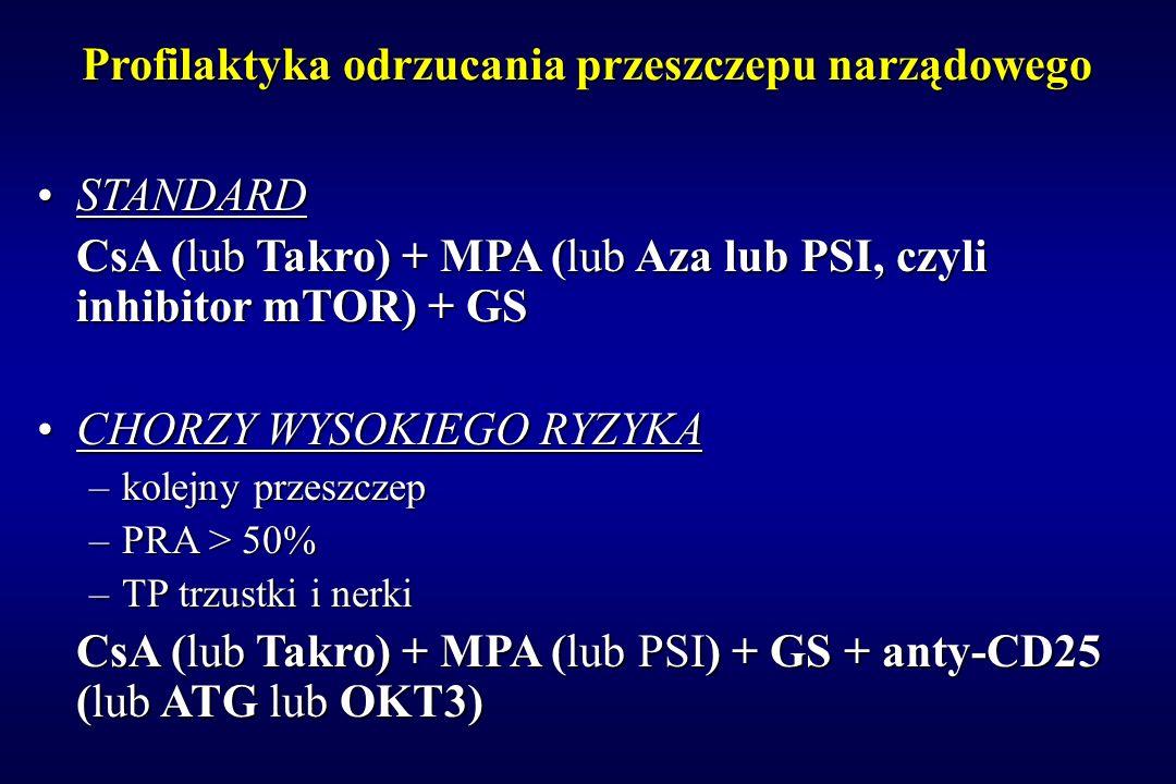 Profilaktyka odrzucania przeszczepu narządowego STANDARDSTANDARD CsA (lub Takro) + MPA (lub Aza lub PSI, czyli inhibitor mTOR) + GS CHORZY WYSOKIEGO R