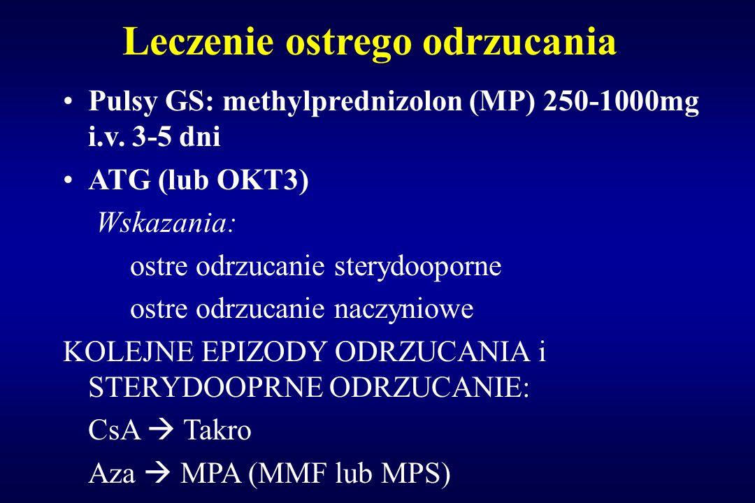 Leczenie ostrego odrzucania Pulsy GS: methylprednizolon (MP) 250-1000mg i.v. 3-5 dni ATG (lub OKT3) Wskazania: ostre odrzucanie sterydooporne ostre od