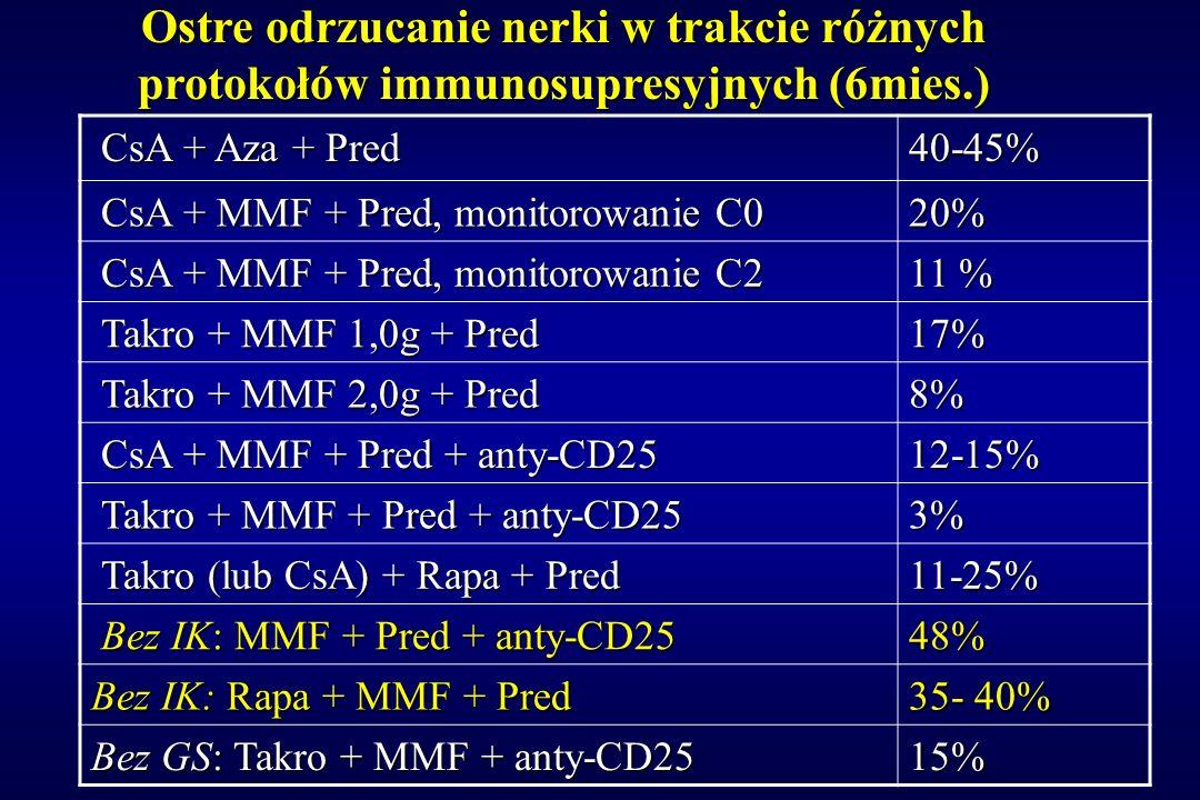 Ostre odrzucanie nerki w trakcie różnych protokołów immunosupresyjnych (6mies.) CsA + Aza + Pred CsA + Aza + Pred40-45% CsA + MMF + Pred, monitorowani
