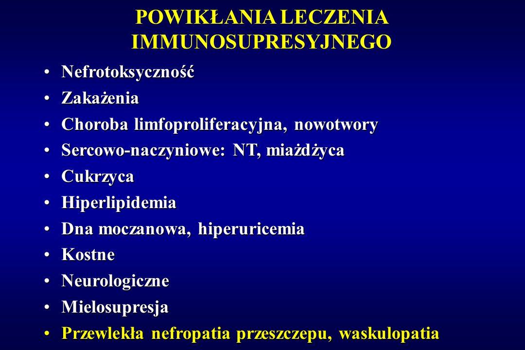 POWIKŁANIA LECZENIA IMMUNOSUPRESYJNEGO NefrotoksycznośćNefrotoksyczność ZakażeniaZakażenia Choroba limfoproliferacyjna, nowotworyChoroba limfoprolifer