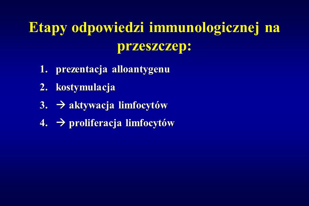 Etapy odpowiedzi immunologicznej na przeszczep: 1.prezentacja alloantygenu 2.kostymulacja 3.  aktywacja limfocytów 4.  proliferacja limfocytów