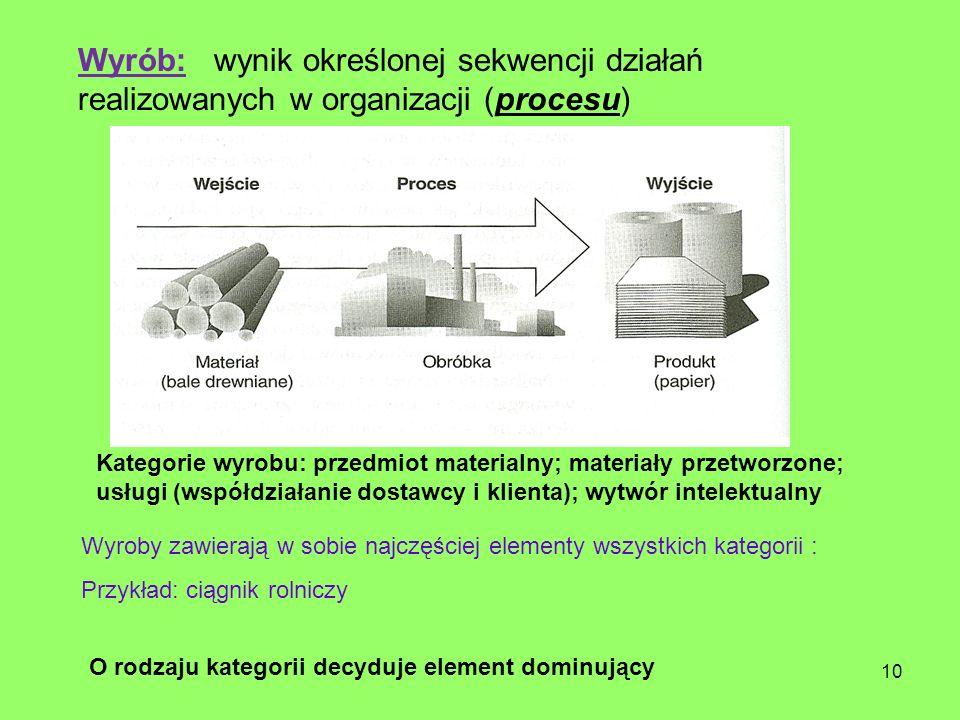 Wyrób: wynik określonej sekwencji działań realizowanych w organizacji (procesu) Kategorie wyrobu: przedmiot materialny; materiały przetworzone; usługi