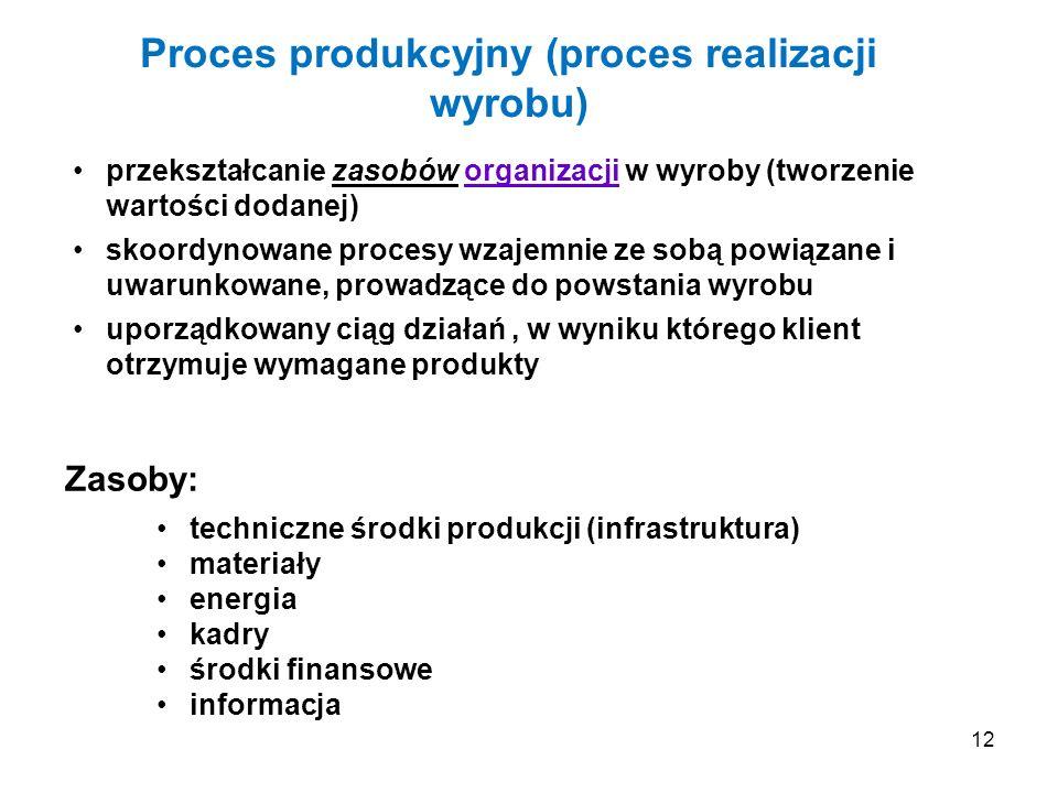 12 Proces produkcyjny (proces realizacji wyrobu) przekształcanie zasobów organizacji w wyroby (tworzenie wartości dodanej) skoordynowane procesy wzaje