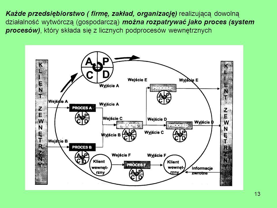 Każde przedsiębiorstwo ( firmę, zakład, organizację) realizującą dowolną działalność wytwórczą (gospodarczą) można rozpatrywać jako proces (system pro