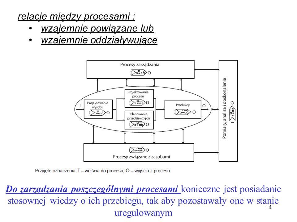 relacje między procesami : wzajemnie powiązane lub wzajemnie oddziaływujące Do zarządzania poszczególnymi procesami konieczne jest posiadanie stosowne