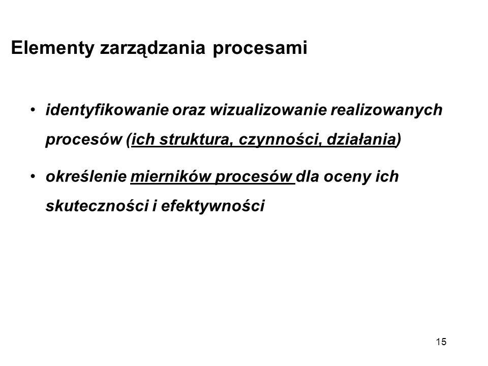 Elementy zarządzania procesami identyfikowanie oraz wizualizowanie realizowanych procesów (ich struktura, czynności, działania) określenie mierników p