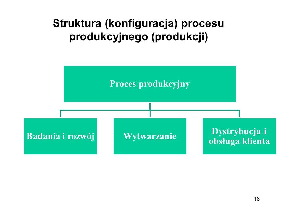 16 Proces produkcyjny Badania i rozwójWytwarzanie Dystrybucja i obsługa klienta Struktura (konfiguracja) procesu produkcyjnego (produkcji)
