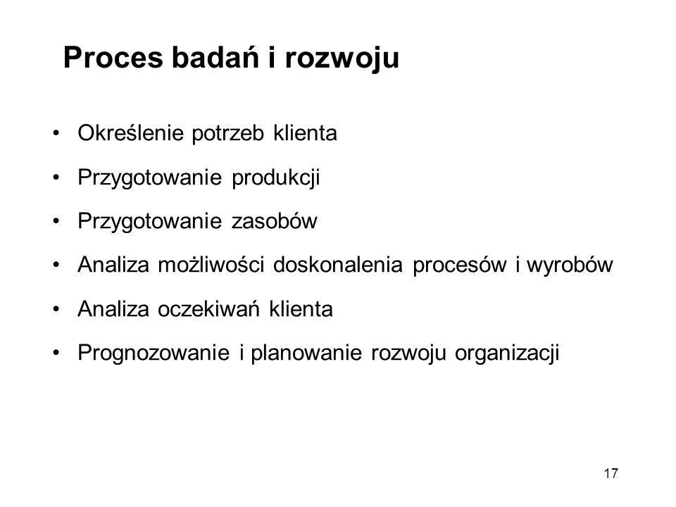 17 Proces badań i rozwoju Określenie potrzeb klienta Przygotowanie produkcji Przygotowanie zasobów Analiza możliwości doskonalenia procesów i wyrobów