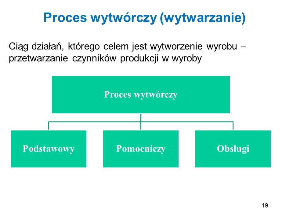 19 Proces wytwórczy (wytwarzanie) Ciąg działań, którego celem jest wytworzenie wyrobu – przetwarzanie czynników produkcji w wyroby Proces wytwórczy Po