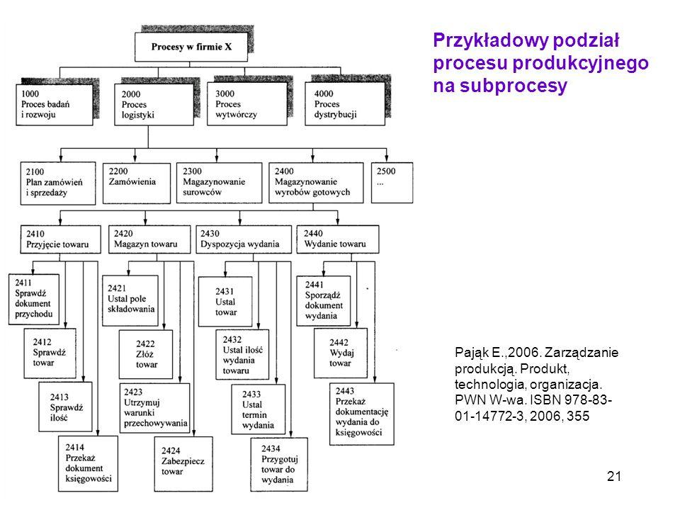 21 Przykładowy podział procesu produkcyjnego na subprocesy Pająk E.,2006. Zarządzanie produkcją. Produkt, technologia, organizacja. PWN W-wa. ISBN 978