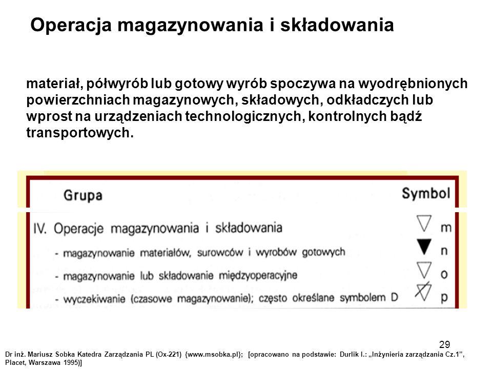 """Operacja magazynowania i składowania Dr inż. Mariusz Sobka Katedra Zarządzania PL (Ox-221) {www.msobka.pl}; [opracowano na podstawie: Durlik I.: """"Inży"""