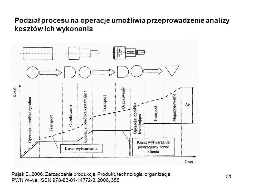 31 Podział procesu na operacje umożliwia przeprowadzenie analizy kosztów ich wykonania Pająk E.,2006. Zarządzanie produkcją. Produkt, technologia, org