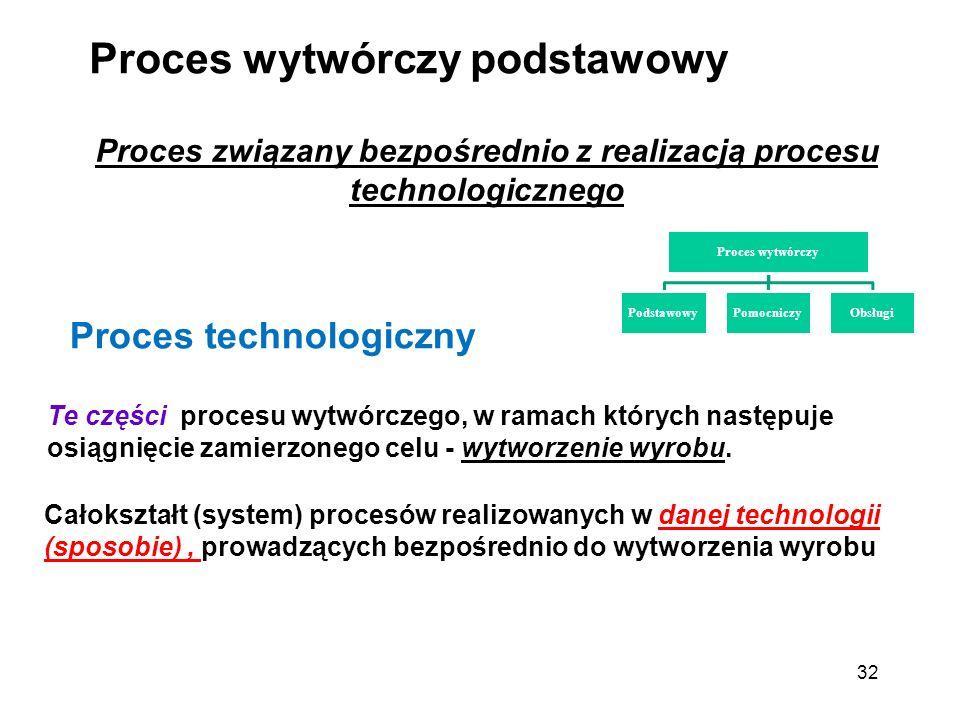 32 Proces wytwórczy podstawowy Proces związany bezpośrednio z realizacją procesu technologicznego Proces technologiczny Te części procesu wytwórczego,