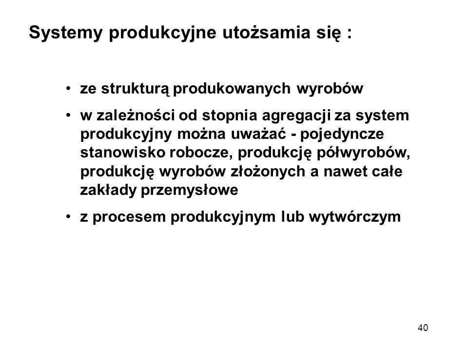 40 Systemy produkcyjne utożsamia się : ze strukturą produkowanych wyrobów w zależności od stopnia agregacji za system produkcyjny można uważać - pojed