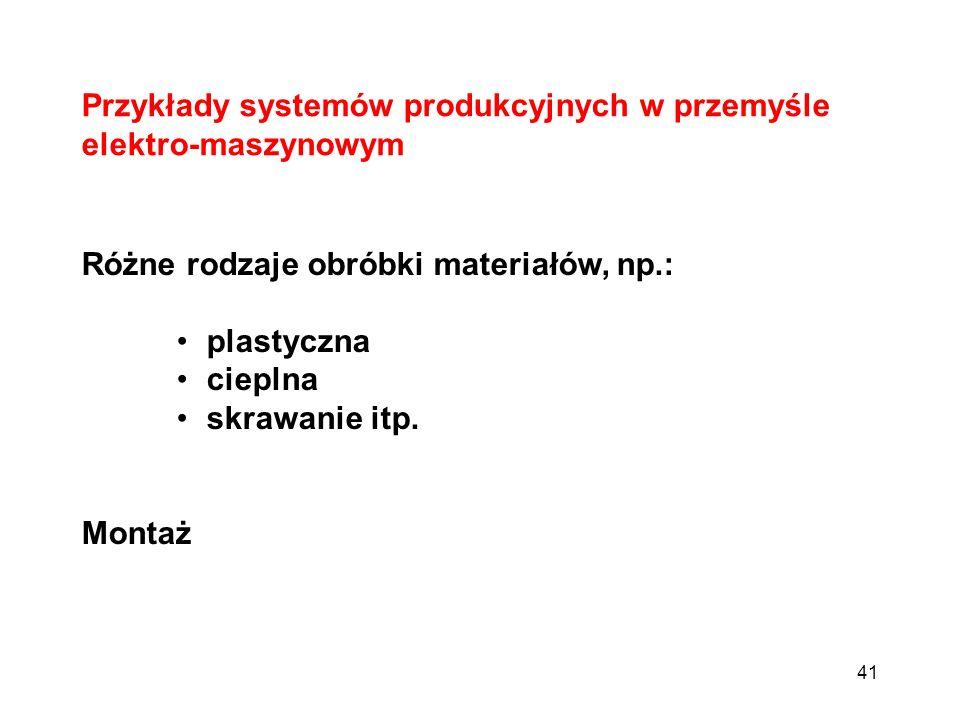 41 Przykłady systemów produkcyjnych w przemyśle elektro-maszynowym Różne rodzaje obróbki materiałów, np.: plastyczna cieplna skrawanie itp. Montaż