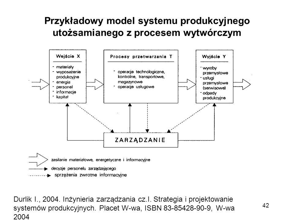 42 Durlik I., 2004. Inżynieria zarządzania cz.I. Strategia i projektowanie systemów produkcyjnych. Placet W-wa, ISBN 83-85428-90-9, W-wa 2004 Przykład