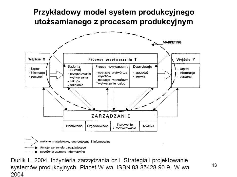 43 Przykładowy model system produkcyjnego utożsamianego z procesem produkcyjnym Durlik I., 2004. Inżynieria zarządzania cz.I. Strategia i projektowani