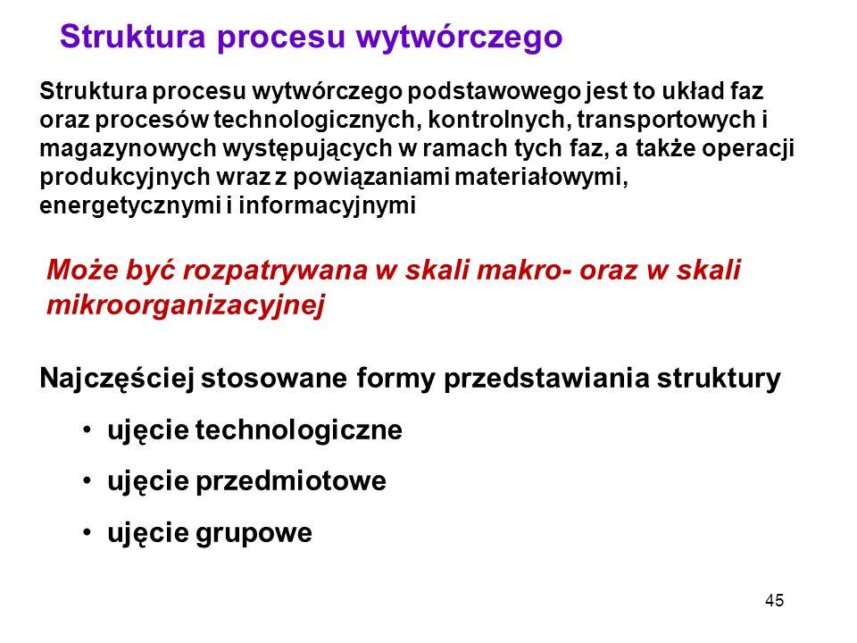 Struktura procesu wytwórczego podstawowego jest to układ faz oraz procesów technologicznych, kontrolnych, transportowych i magazynowych występujących