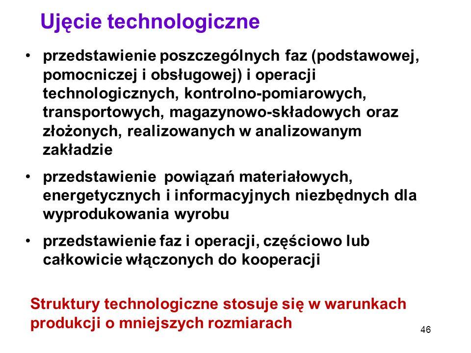 46 Ujęcie technologiczne przedstawienie poszczególnych faz (podstawowej, pomocniczej i obsługowej) i operacji technologicznych, kontrolno-pomiarowych,