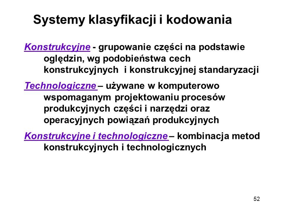 52 Systemy klasyfikacji i kodowania Konstrukcyjne - grupowanie części na podstawie oględzin, wg podobieństwa cech konstrukcyjnych i konstrukcyjnej sta