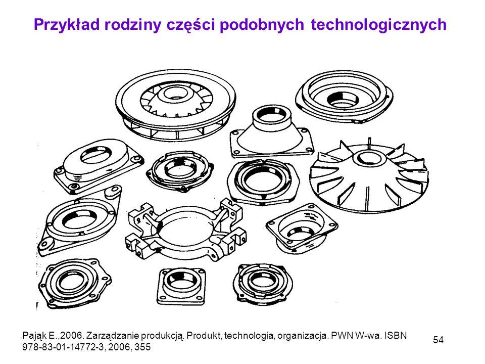 54 Przykład rodziny części podobnych technologicznych Pająk E.,2006. Zarządzanie produkcją. Produkt, technologia, organizacja. PWN W-wa. ISBN 978-83-0
