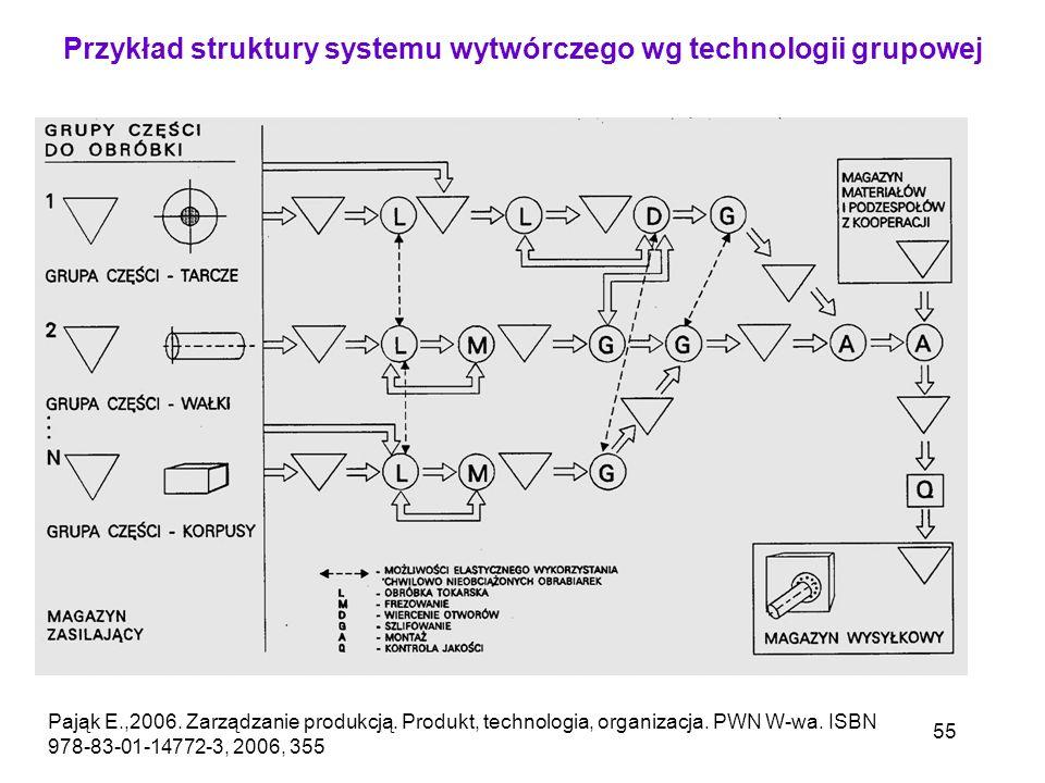 55 Pająk E.,2006. Zarządzanie produkcją. Produkt, technologia, organizacja. PWN W-wa. ISBN 978-83-01-14772-3, 2006, 355 Przykład struktury systemu wyt