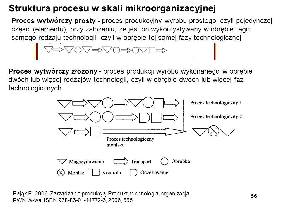 Struktura procesu w skali mikroorganizacyjnej Proces wytwórczy złożony - proces produkcji wyrobu wykonanego w obrębie dwóch lub więcej rodzajów techno