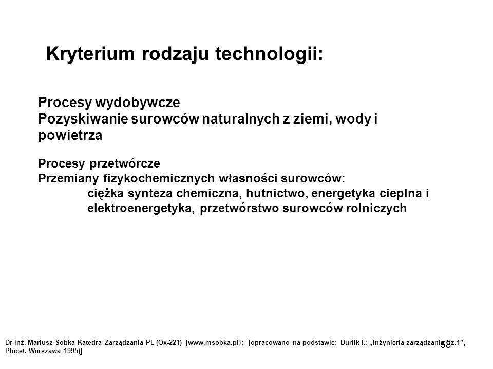 """Dr inż. Mariusz Sobka Katedra Zarządzania PL (Ox-221) {www.msobka.pl}; [opracowano na podstawie: Durlik I.: """"Inżynieria zarządzania Cz.1"""", Placet, War"""