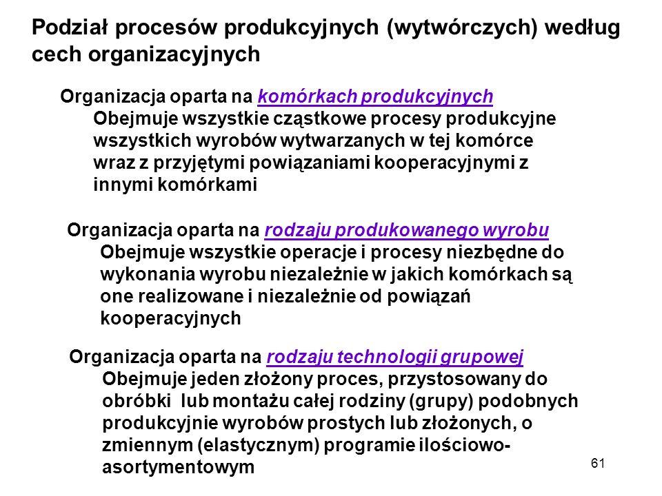 61 Podział procesów produkcyjnych (wytwórczych) według cech organizacyjnych Organizacja oparta na komórkach produkcyjnych Obejmuje wszystkie cząstkowe