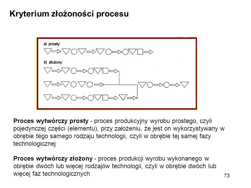 Kryterium złożoności procesu Proces wytwórczy prosty - proces produkcyjny wyrobu prostego, czyli pojedynczej części (elementu), przy założeniu, że jes