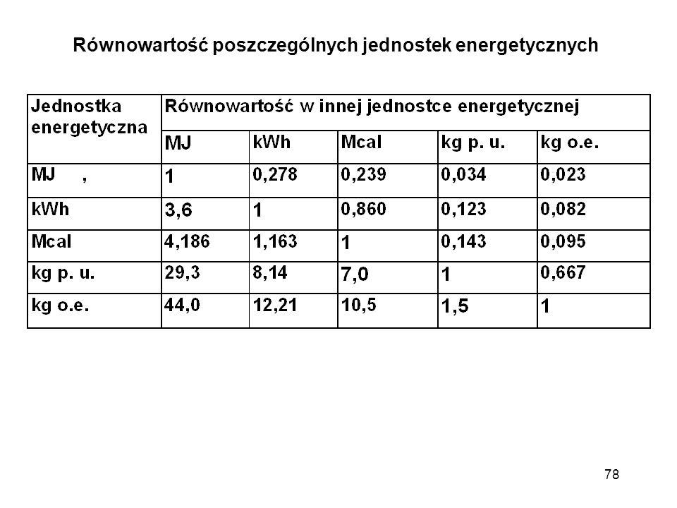 Równowartość poszczególnych jednostek energetycznych 78