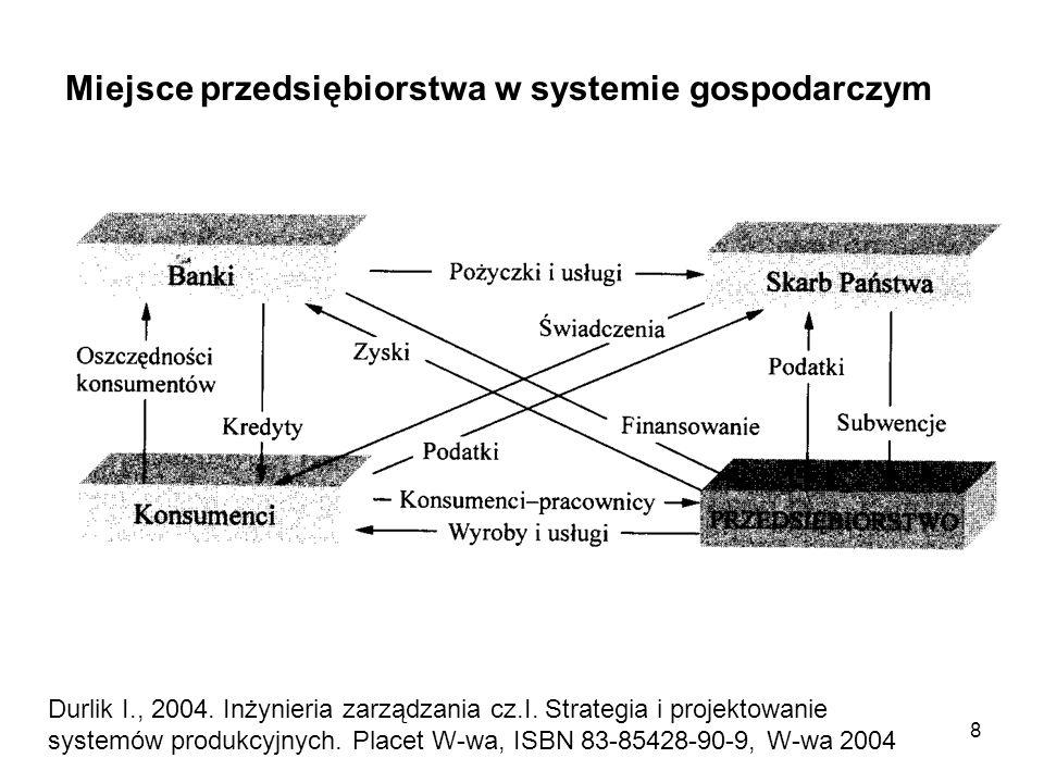 8 Miejsce przedsiębiorstwa w systemie gospodarczym Durlik I., 2004. Inżynieria zarządzania cz.I. Strategia i projektowanie systemów produkcyjnych. Pla