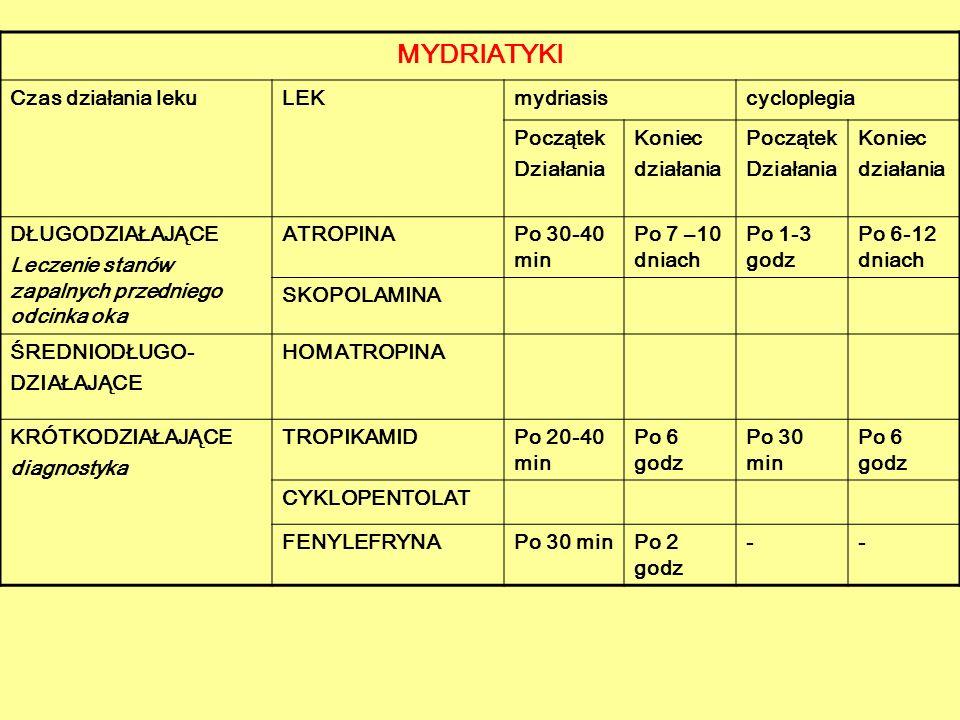 MYDRIATYKI Czas działania lekuLEKmydriasiscycloplegia Początek Działania Koniec działania Początek Działania Koniec działania DŁUGODZIAŁAJĄCE Leczenie