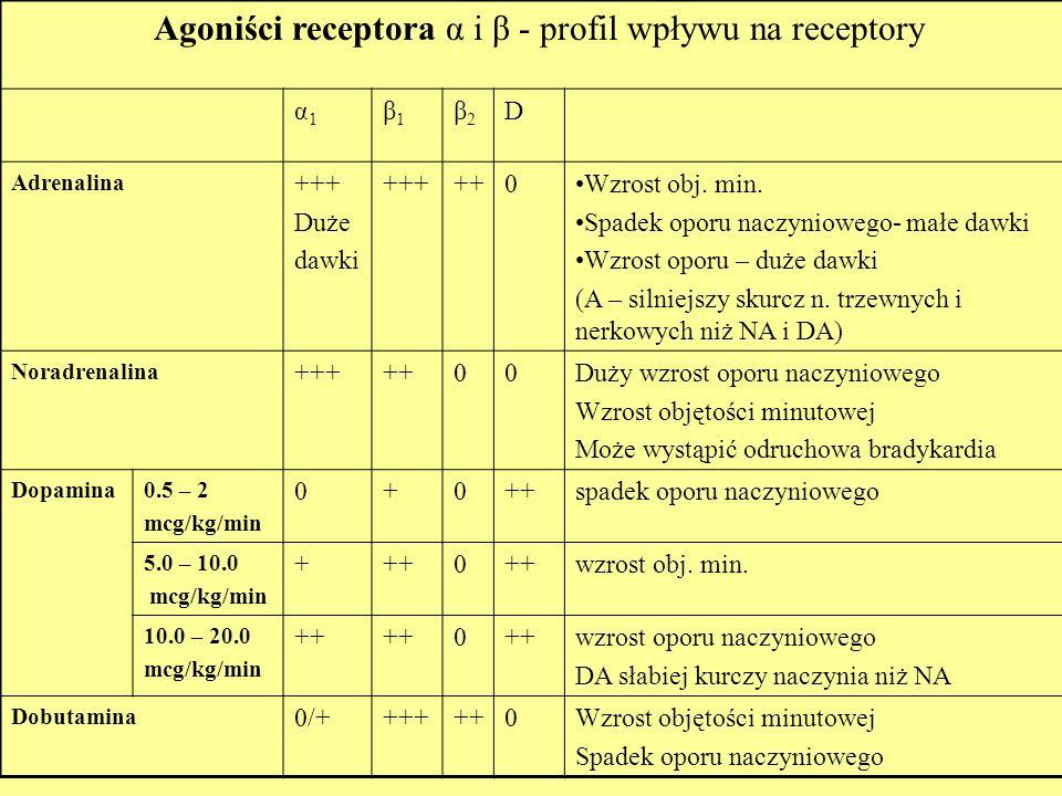 Agoniści receptora α i β - profil wpływu na receptory α1α1 β1β1 β2β2 D Adrenalina +++ Duże dawki +++++0Wzrost obj. min. Spadek oporu naczyniowego- mał