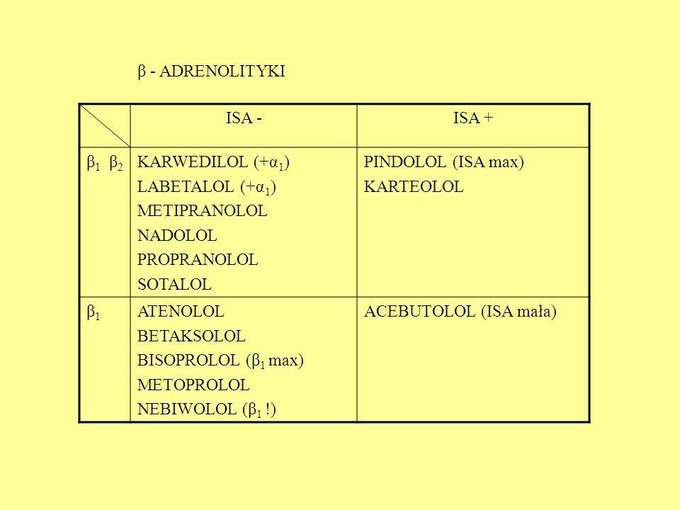 ISA -ISA + β 1 β 2 KARWEDILOL (+α 1 ) LABETALOL (+α 1 ) METIPRANOLOL NADOLOL PROPRANOLOL SOTALOL PINDOLOL (ISA max) KARTEOLOL β1β1 ATENOLOL BETAKSOLOL