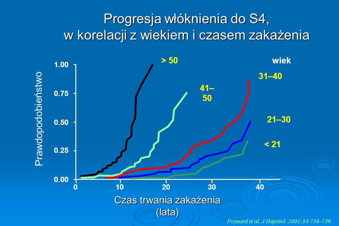 Poynard et al. J Hepatol. 2001;34:730–739 Progresja włóknienia do S4, w korelacji z wiekiem i czasem zakażenia 010203040 0.00 0.25 0.50 0.75 1.00 > 50