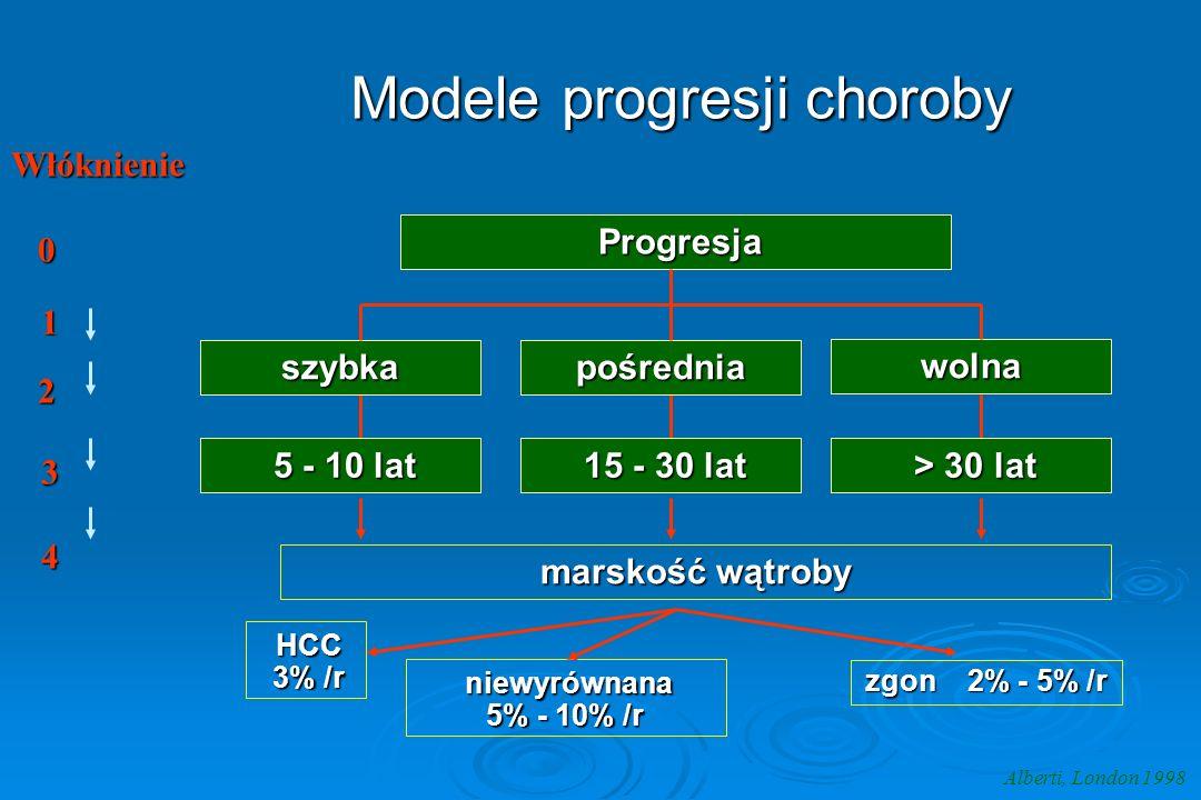 Modele progresji choroby Alberti, London 1998 szybka Progresja Progresja marskość wątroby 5 - 10 lat 5 - 10 lat 15 - 30 lat 15 - 30 lat > 30 lat > 30