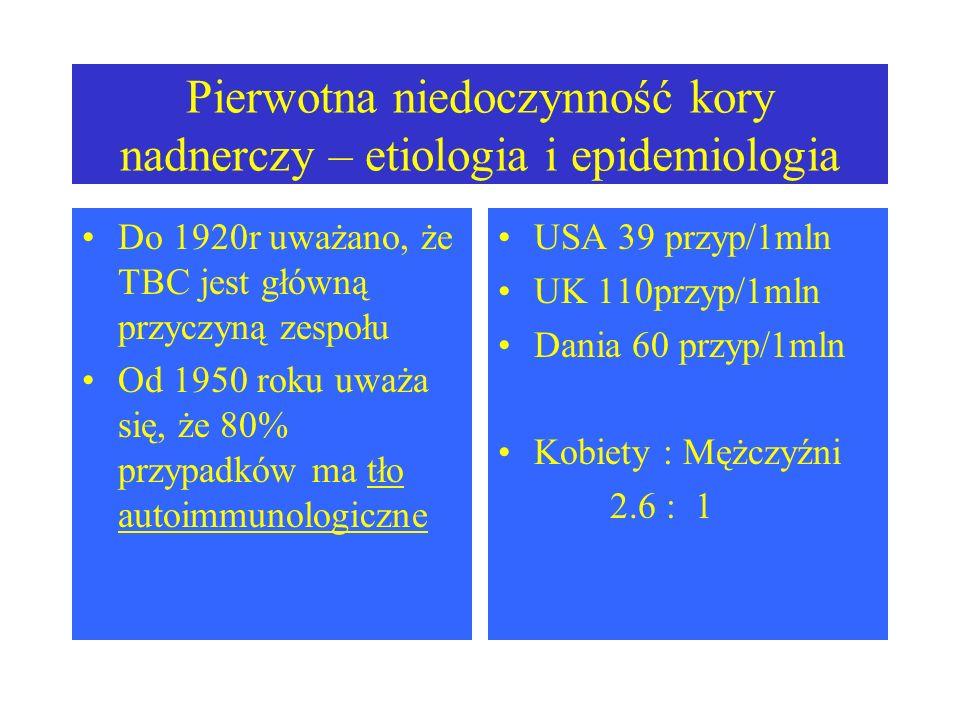 Pierwotna niedoczynność kory nadnerczy – etiologia i epidemiologia Do 1920r uważano, że TBC jest główną przyczyną zespołu Od 1950 roku uważa się, że 80% przypadków ma tło autoimmunologiczne USA 39 przyp/1mln UK 110przyp/1mln Dania 60 przyp/1mln Kobiety : Mężczyźni 2.6 : 1