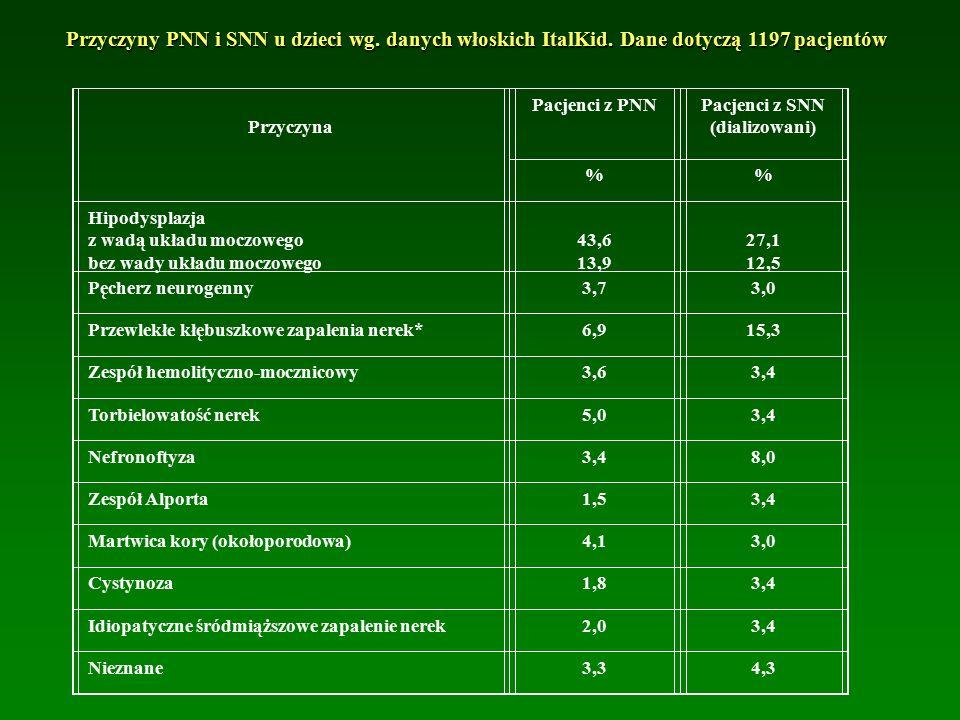 Przyczyna Pacjenci z PNNPacjenci z SNN (dializowani) % Hipodysplazja z wadą układu moczowego bez wady układu moczowego 43,6 13,9 27,1 12,5 Pęcherz neurogenny3,73,0 Przewlekłe kłębuszkowe zapalenia nerek*6,915,3 Zespół hemolityczno-mocznicowy3,63,4 Torbielowatość nerek5,03,4 Nefronoftyza3,48,0 Zespół Alporta1,53,4 Martwica kory (okołoporodowa)4,13,0 Cystynoza1,83,4 Idiopatyczne śródmiąższowe zapalenie nerek2,03,4 Nieznane3,34,3 Przyczyny PNN i SNN u dzieci wg.