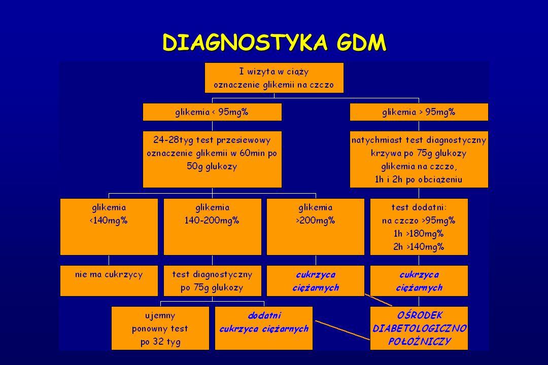 DIAGNOSTYKA GDM