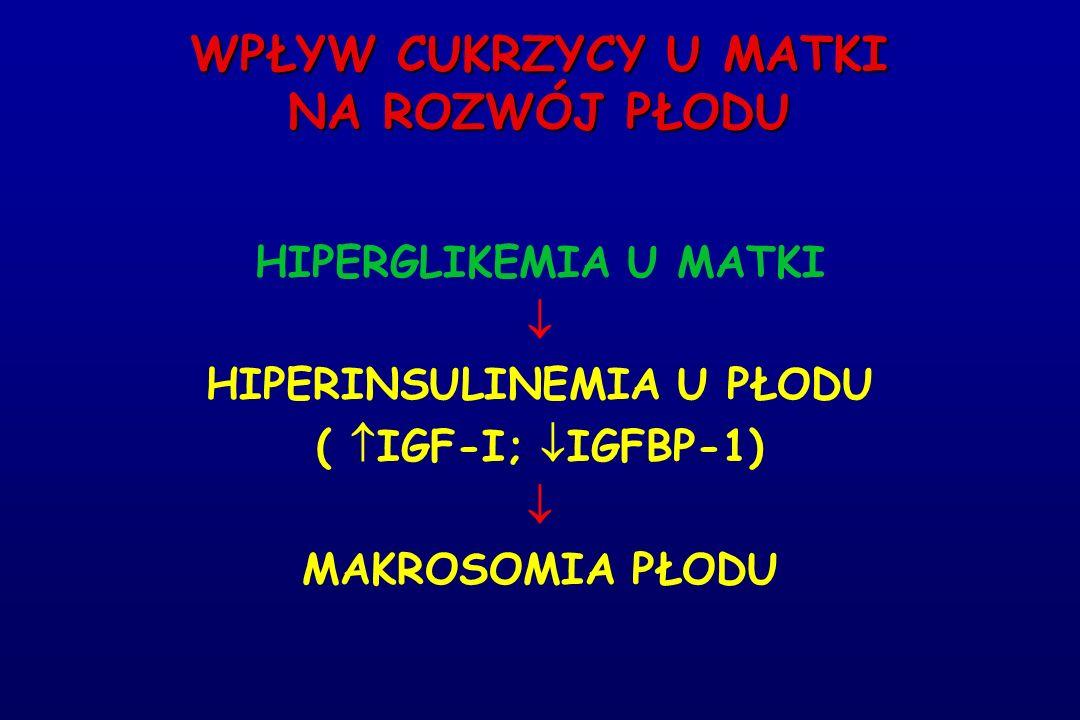 WPŁYW CUKRZYCY U MATKI NA ROZWÓJ PŁODU HIPERGLIKEMIA U MATKI  HIPERINSULINEMIA U PŁODU (  IGF-I;  IGFBP-1)  MAKROSOMIA PŁODU