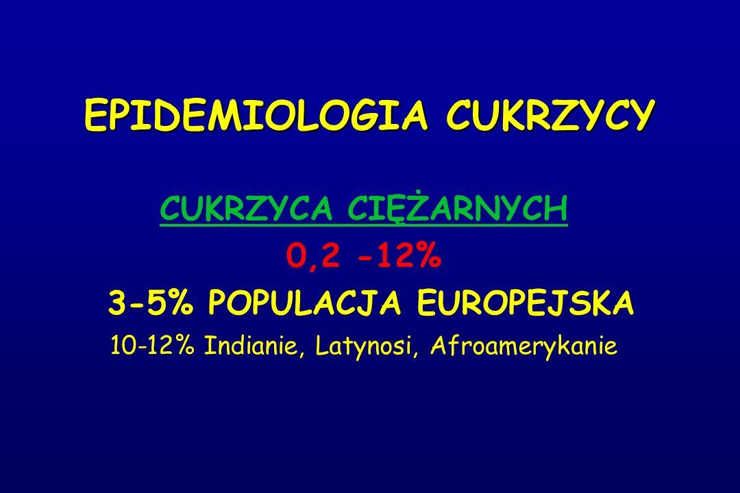 EPIDEMIOLOGIA CUKRZYCY CUKRZYCA CIĘŻARNYCH 0,2 -12% 3-5% POPULACJA EUROPEJSKA 10-12% Indianie, Latynosi, Afroamerykanie