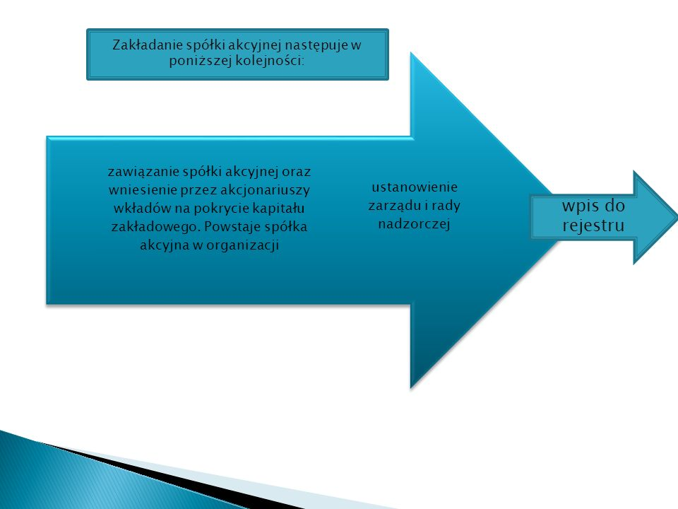 ustanowienie zarządu i rady nadzorczej zawiązanie spółki akcyjnej oraz wniesienie przez akcjonariuszy wkładów na pokrycie kapitału zakładowego.