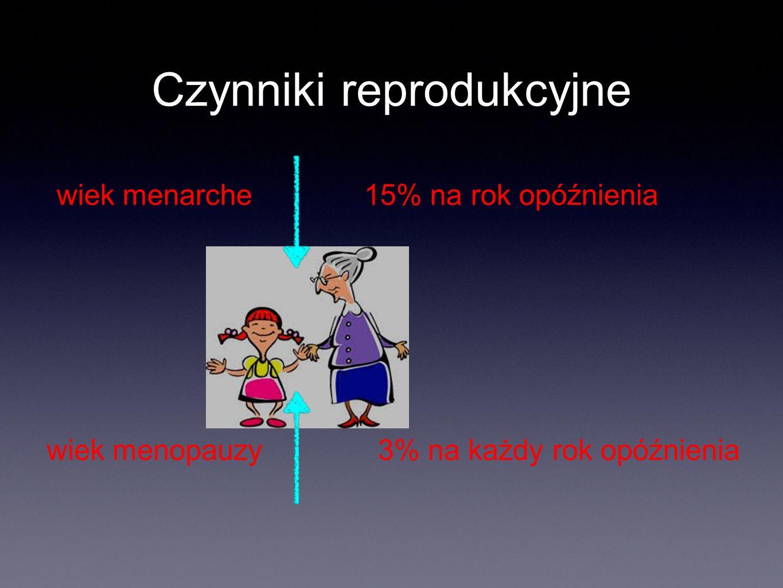 Czynniki reprodukcyjne wiek menarche wiek menopauzy 15% na rok opóźnienia 3% na każdy rok opóźnienia