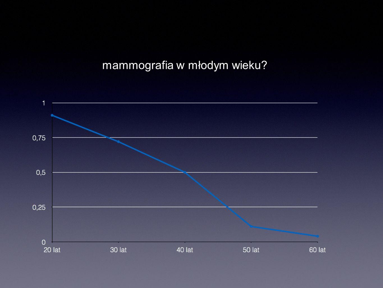 mammografia w młodym wieku?
