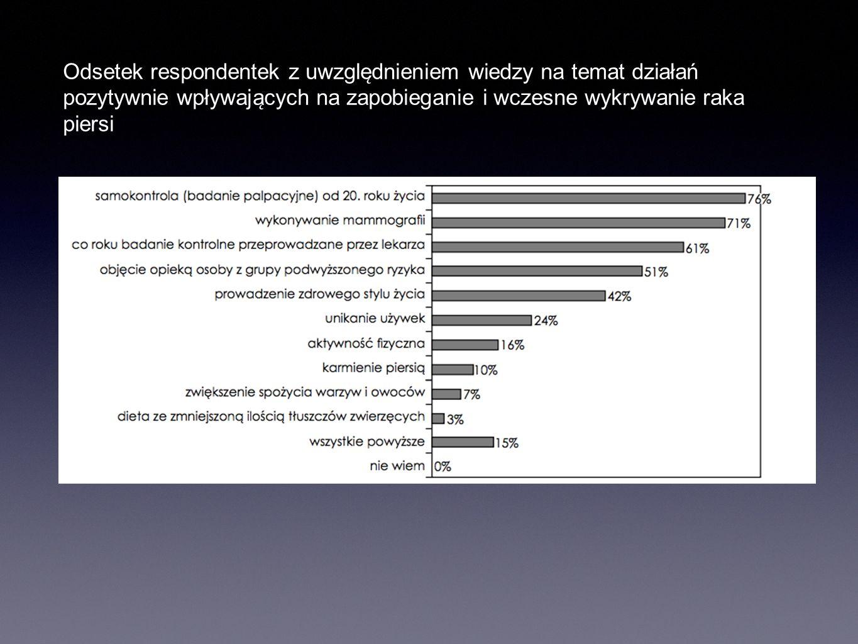 Odsetek respondentek z uwzgle ̨ dnieniem wiedzy na temat działań pozytywnie wpływaja ̨ cych na zapobieganie i wczesne wykrywanie raka piersi