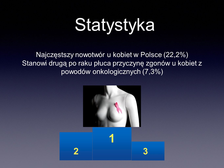 Statystyka Najczęstszy nowotwór u kobiet w Polsce (22,2%) Stanowi drugą po raku płuca przyczynę zgonów u kobiet z powodów onkologicznych (7,3%) 1 3 2