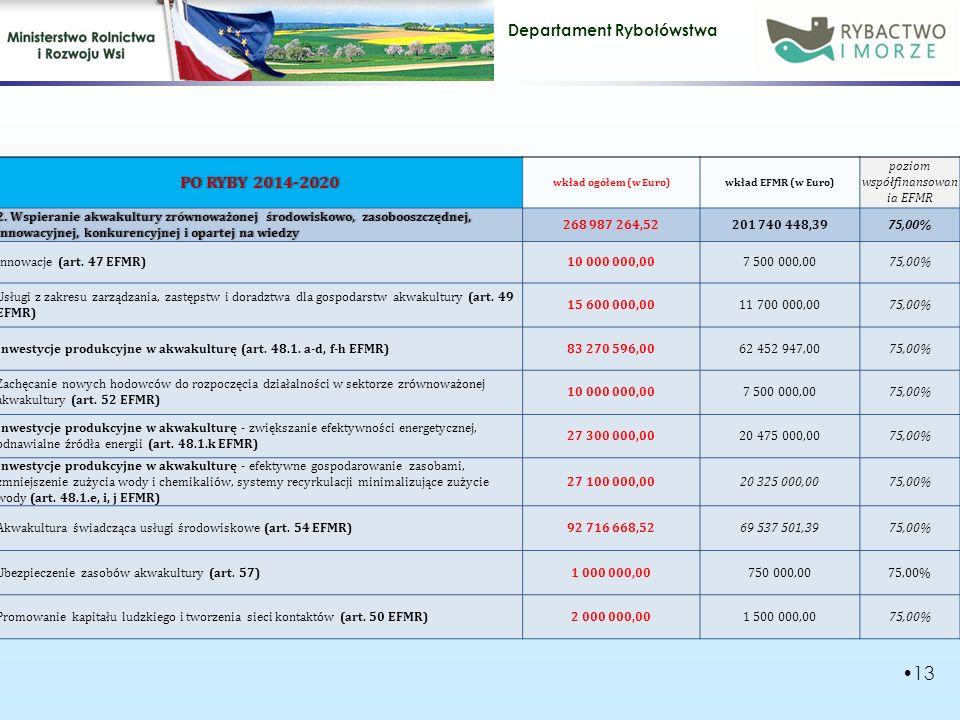 Departament Rybołówstwa 13 PO RYBY 2014-2020PO RYBY 2014-2020 wkład ogółem (w Euro)wkład EFMR (w Euro) poziom współfinansowan ia EFMR 2.